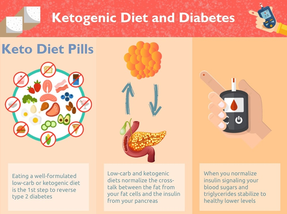 Ketogenic Diet and Diabetes - Keto Diet Pills