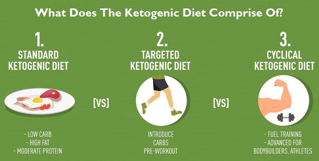 Standard Ketogenic Diet, High Protein Ketogenic Diet, Cyclic Ketogenic Diet